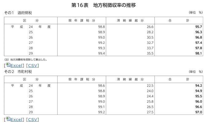 平成31年度地方財政白書より 地方税の徴収率